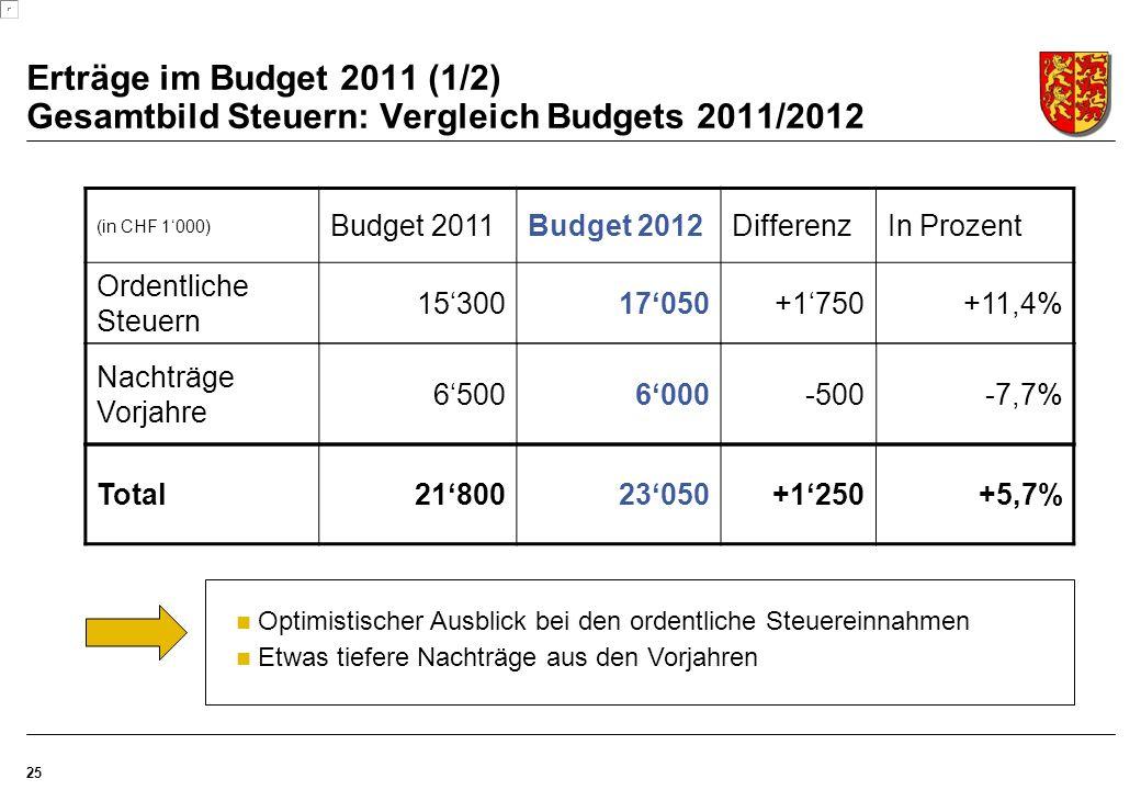 Erträge im Budget 2011 (1/2) Gesamtbild Steuern: Vergleich Budgets 2011/2012 25 (in CHF 1'000) Budget 2011Budget 2012DifferenzIn Prozent Ordentliche Steuern 15'30017'050+1'750+11,4% Nachträge Vorjahre 6'5006'000-500-7,7% Total21'80023'050+1'250+5,7% Optimistischer Ausblick bei den ordentliche Steuereinnahmen Etwas tiefere Nachträge aus den Vorjahren