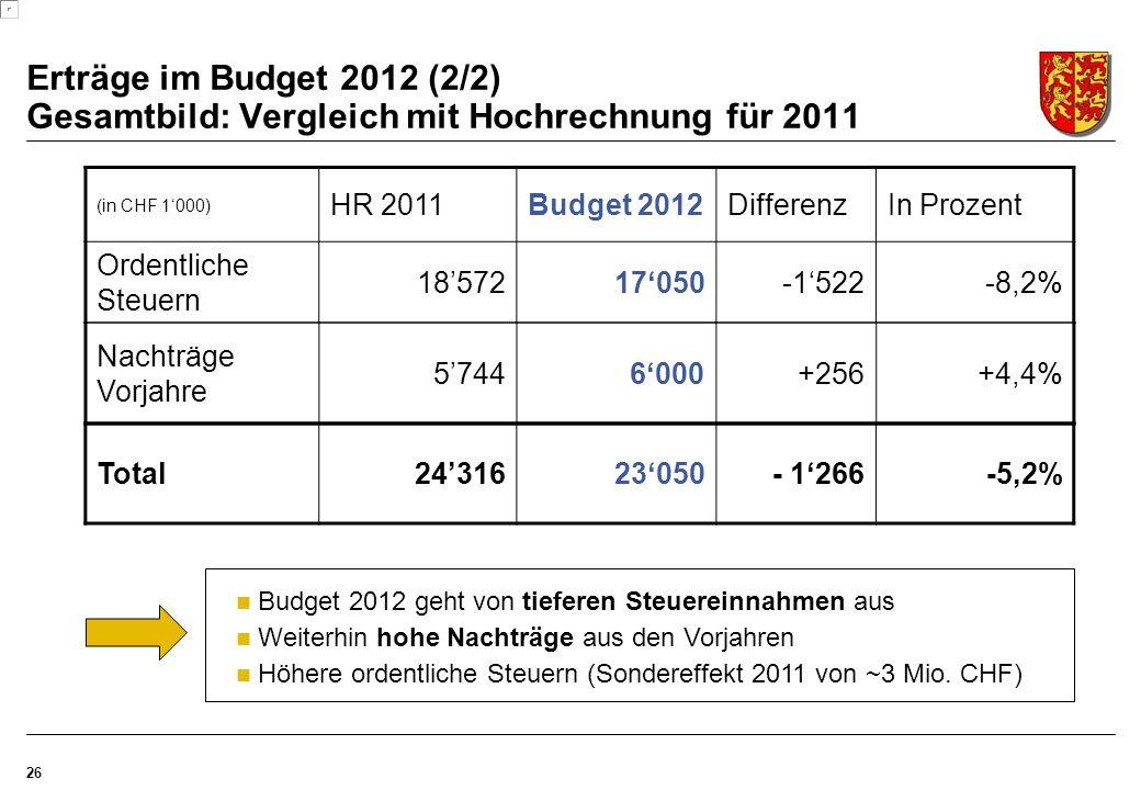 Erträge im Budget 2012 (2/2) Gesamtbild: Vergleich mit Hochrechnung für 2011 26 (in CHF 1'000) HR 2011Budget 2012DifferenzIn Prozent Ordentliche Steuern 18'57217'050-1'522-8,2% Nachträge Vorjahre 5'7446'000+256+4,4% Total24'31623'050- 1'266-5,2% Budget 2012 geht von tieferen Steuereinnahmen aus Weiterhin hohe Nachträge aus den Vorjahren Höhere ordentliche Steuern (Sondereffekt 2011 von ~3 Mio.