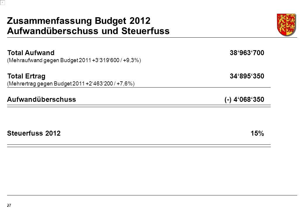 Zusammenfassung Budget 2012 Aufwandüberschuss und Steuerfuss 27 Total Aufwand38'963'700 (Mehraufwand gegen Budget 2011 +3'319'600 / +9,3%) Total Ertrag34'895'350 (Mehrertrag gegen Budget 2011 +2'463'200 / +7,6%) Aufwandüberschuss (-) 4'068'350 Steuerfuss 201215%