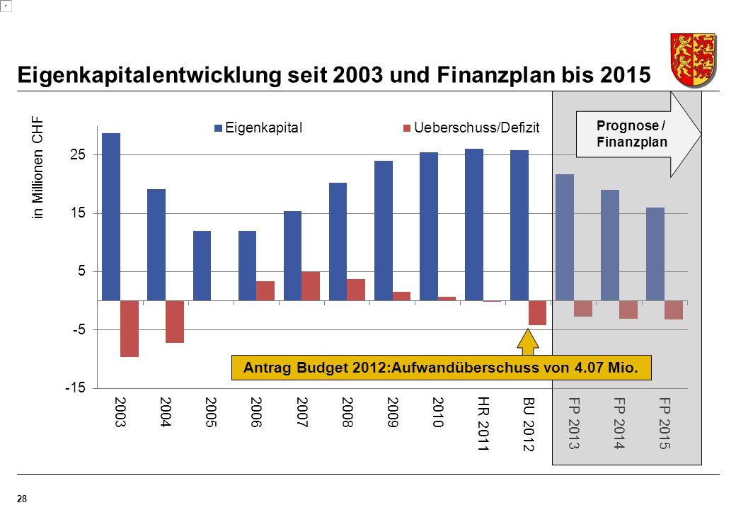 Eigenkapitalentwicklung seit 2003 und Finanzplan bis 2015 28 Prognose / Finanzplan Antrag Budget 2012:Aufwandüberschuss von 4.07 Mio.