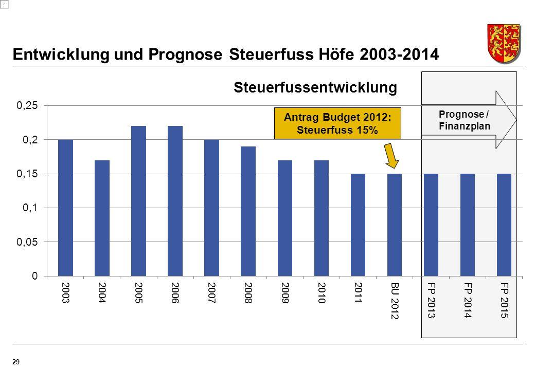 Entwicklung und Prognose Steuerfuss Höfe 2003-2014 29 Prognose / Finanzplan Antrag Budget 2012: Steuerfuss 15%