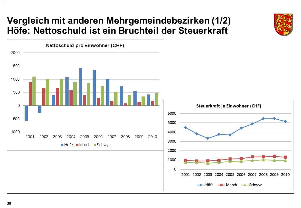 Vergleich mit anderen Mehrgemeindebezirken (1/2) Höfe: Nettoschuld ist ein Bruchteil der Steuerkraft 30