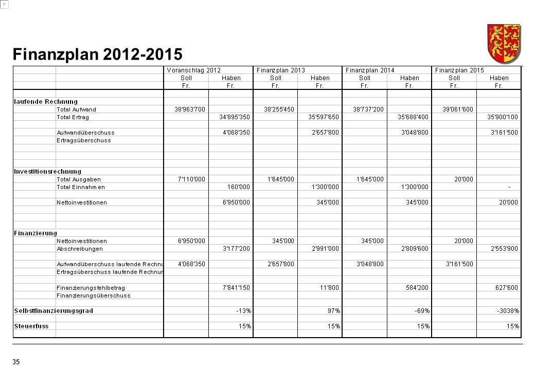 Finanzplan 2012-2015 35