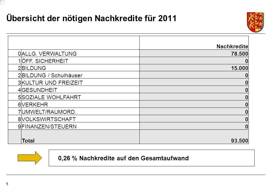 Übersicht der nötigen Nachkredite für 2011 5 Nachkredite 0ALLG.
