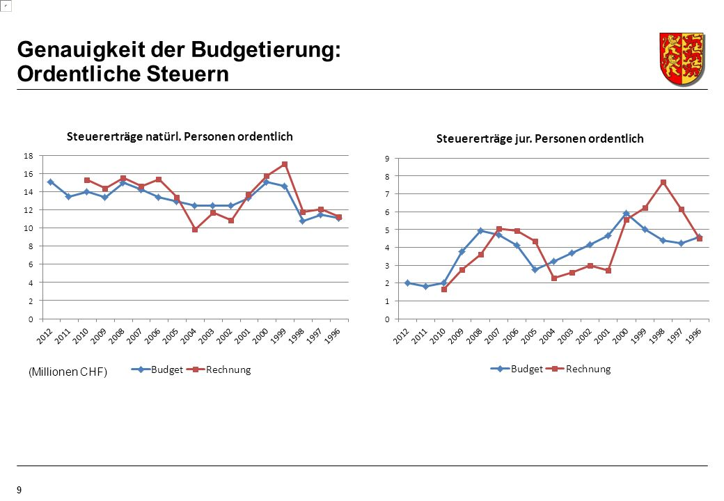 9 Genauigkeit der Budgetierung: Ordentliche Steuern (Millionen CHF)