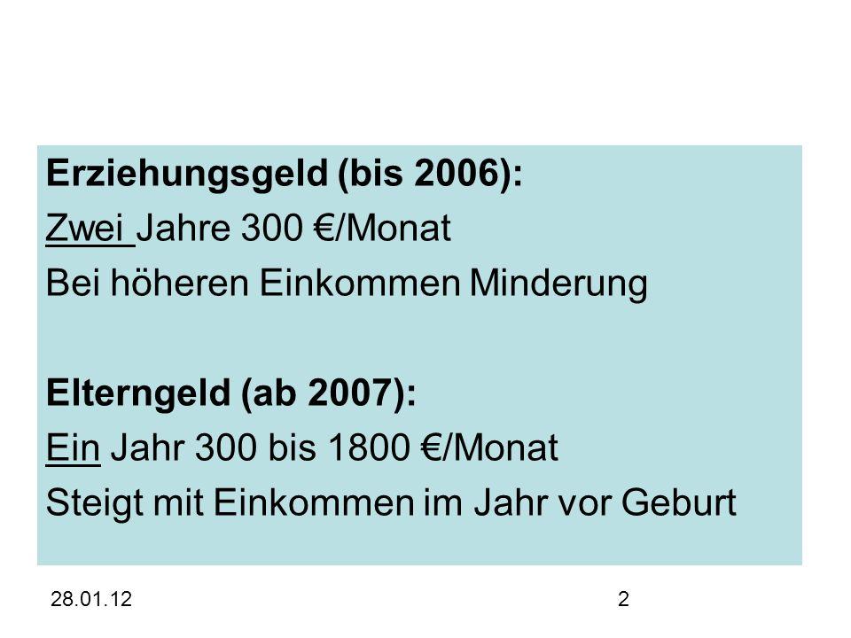 28.01.122 Erziehungsgeld (bis 2006): Zwei Jahre 300 €/Monat Bei höheren Einkommen Minderung Elterngeld (ab 2007): Ein Jahr 300 bis 1800 €/Monat Steigt mit Einkommen im Jahr vor Geburt