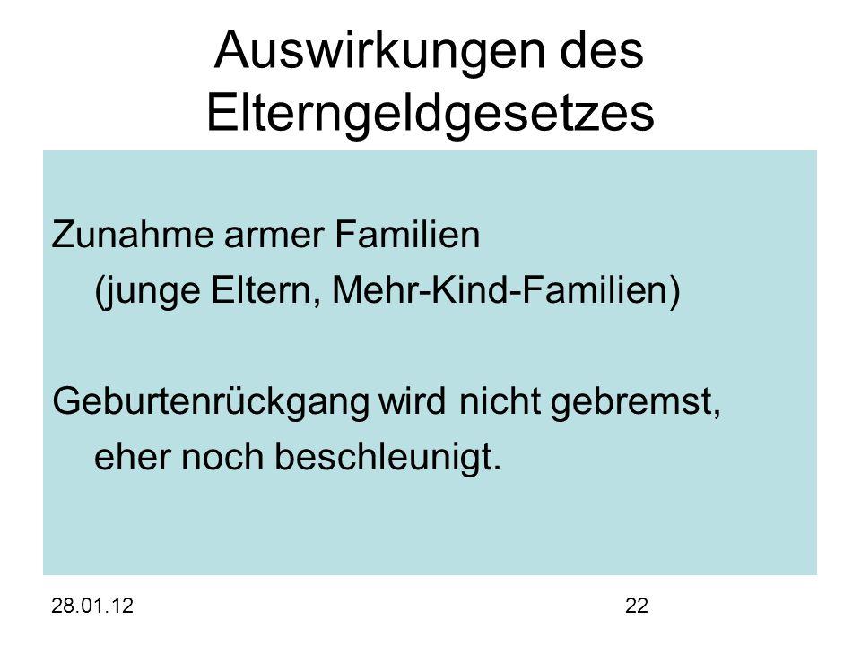 28.01.1222 Auswirkungen des Elterngeldgesetzes Zunahme armer Familien (junge Eltern, Mehr-Kind-Familien) Geburtenrückgang wird nicht gebremst, eher noch beschleunigt.