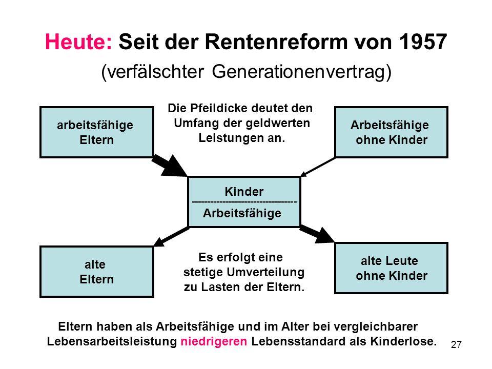 27 Heute: Seit der Rentenreform von 1957 (verfälschter Generationenvertrag) arbeitsfähige Eltern Kinder ================================== Arbeitsfähige alte Leute ohne Kinder alte Eltern Arbeitsfähige ohne Kinder Eltern haben als Arbeitsfähige und im Alter bei vergleichbarer Lebensarbeitsleistung niedrigeren Lebensstandard als Kinderlose.