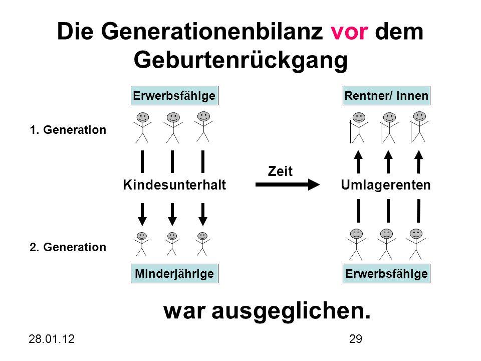28.01.1229 Die Generationenbilanz vor dem Geburtenrückgang ErwerbsfähigeRentner/ innen MinderjährigeErwerbsfähige KindesunterhaltUmlagerenten Zeit 1.