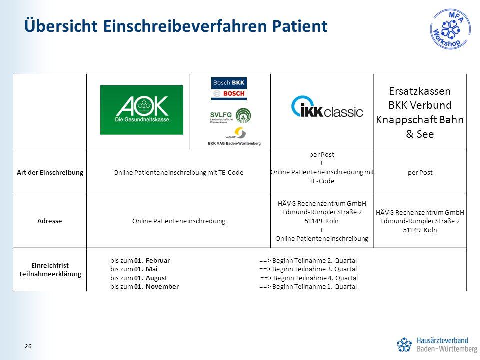 Übersicht Einschreibeverfahren Patient Zusammenfassung 26 Ersatzkassen BKK Verbund Knappschaft Bahn & See Art der EinschreibungOnline Patienteneinschr