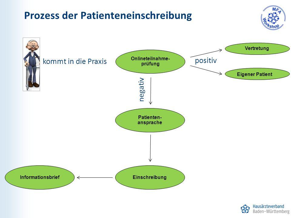 Prozess der Patienteneinschreibung kommt in die Praxis Onlineteilnahme- prüfung negativ Patienten- ansprache Informationsbrief positiv Vertretung Eigener Patient Einschreibung