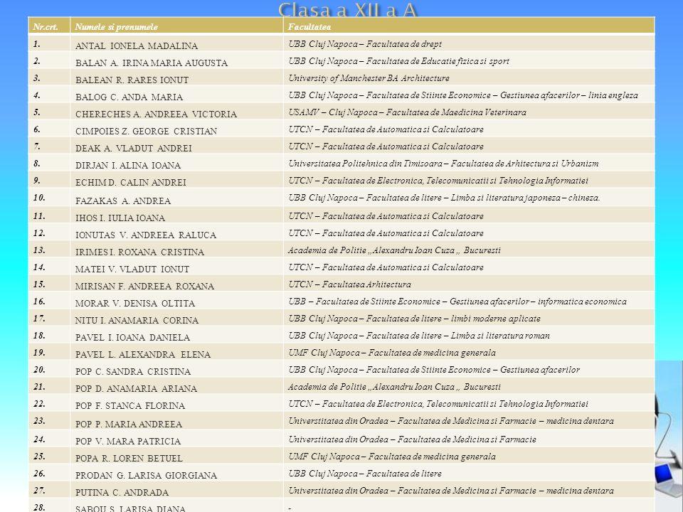 Nr.crt.Numele si prenumeleFacultatea1. ANTAL IONELA MADALINA UBB Cluj Napoca – Facultatea de drept 2. BALAN A. IRINA MARIA AUGUSTA UBB Cluj Napoca – F