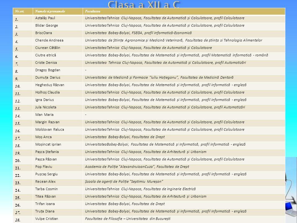 Nr.crt.Numele si prenumeleFacultatea 1. Astalâș PaulUniversitateaTehnica Cluj-Napoca, Facultatea de Automatică și Calculatoare, profil Calculatoare 2.