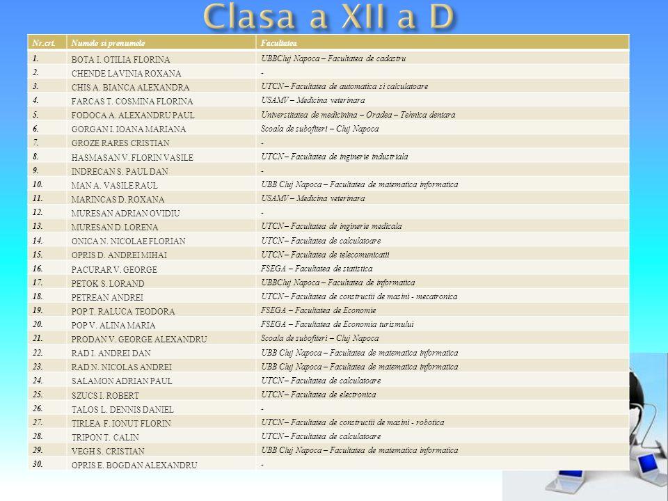 Nr.crt.Numele si prenumeleFacultatea 1. BOTA I. OTILIA FLORINA UBBCluj Napoca – Facultatea de cadastru 2. CHENDE LAVINIA ROXANA - 3. CHIS A. BIANCA AL