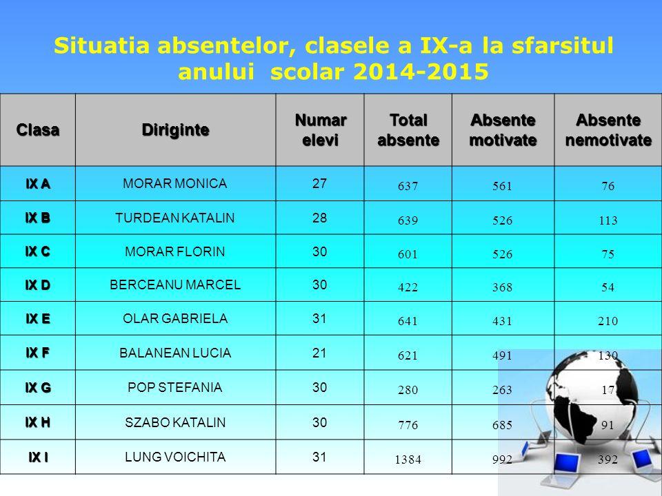 Situatia absentelor, clasele a IX-a la sfarsitul anului scolar 2014-2015ClasaDiriginteNumareleviTotalabsenteAbsentemotivateAbsentenemotivate IX A MORA