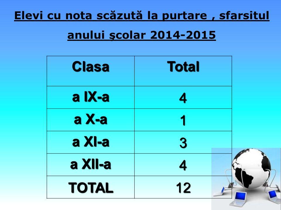 ClasaTotal a IX-a 4 a X-a 1 a XI-a 3 a XII-a 4 TOTAL12 Elevi cu nota scăzută la purtare, sfarsitul anului şcolar 2014-2015