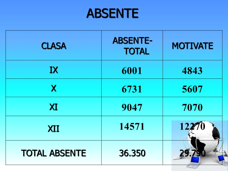 CLASA ABSENTE- TOTAL MOTIVATEIX 60014843 X 67315607 XI 90477070 XII 1457112270 TOTAL ABSENTE 36.35029.790 ABSENTE
