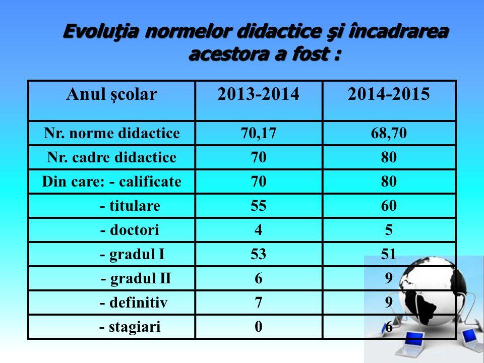 Evoluţia normelor didactice şi încadrarea acestora a fost : Anul şcolar2013-20142014-2015 Nr. norme didactice70,1768,70 Nr. cadre didactice7080 Din ca
