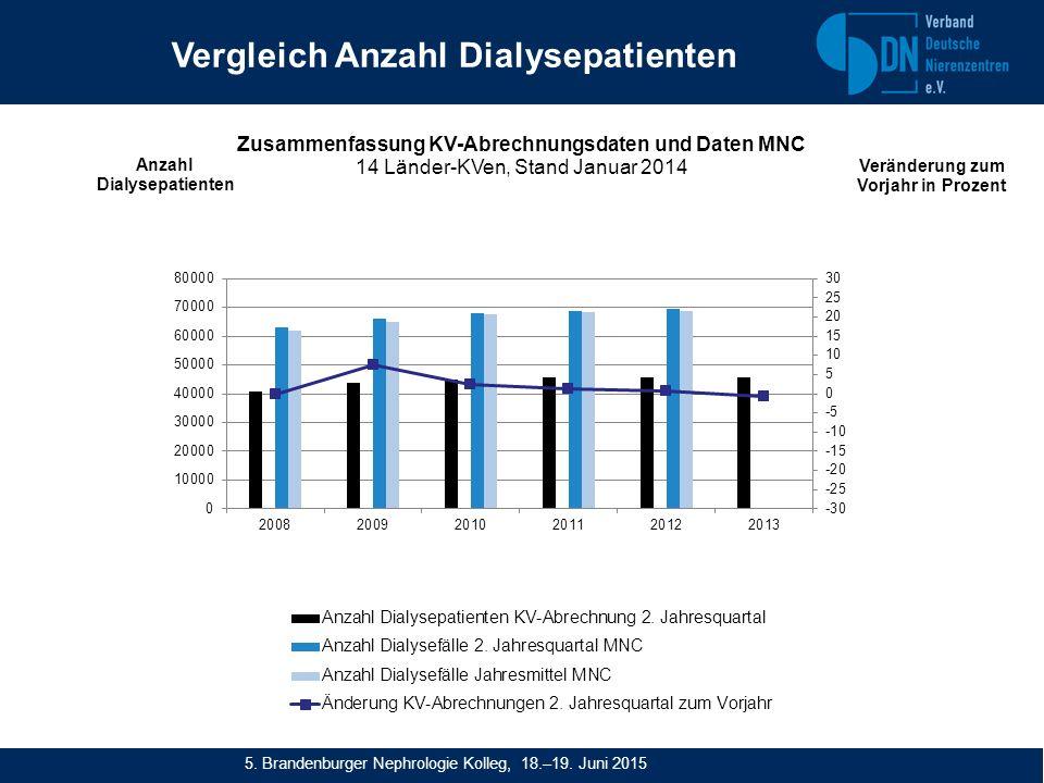 Vergleich Anzahl Dialysepatienten 5. Brandenburger Nephrologie Kolleg, 18.–19. Juni 2015