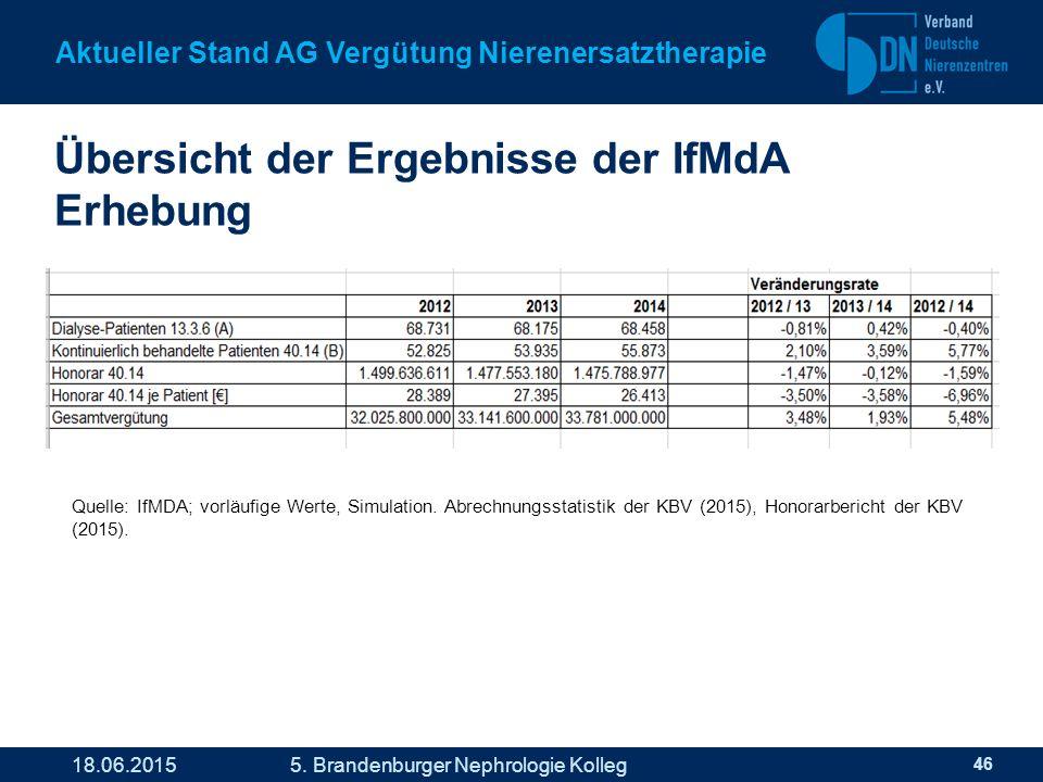 Übersicht der Ergebnisse der IfMdA Erhebung 46 Aktueller Stand AG Vergütung Nierenersatztherapie 18.06.2015 5.