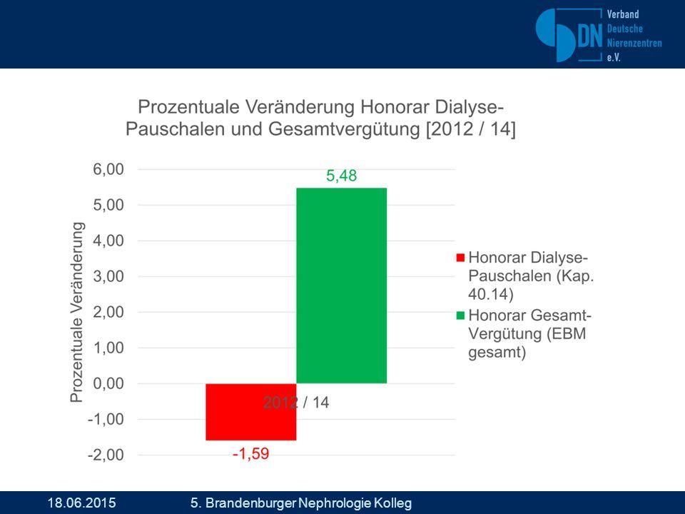 18.06.2015 5. Brandenburger Nephrologie Kolleg