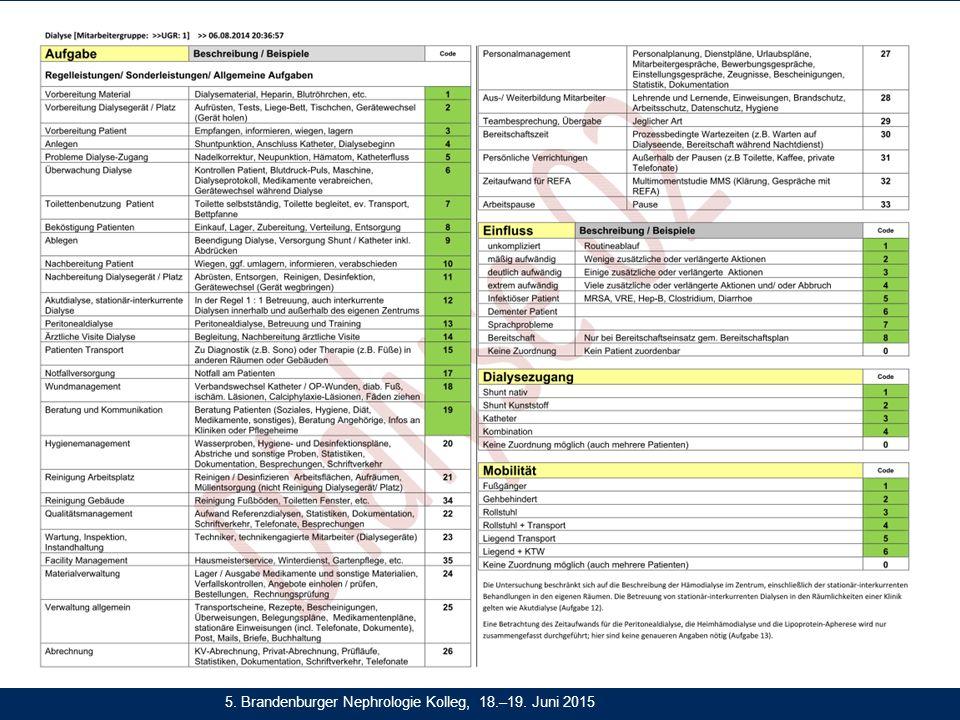 5. Brandenburger Nephrologie Kolleg, 18.–19. Juni 2015