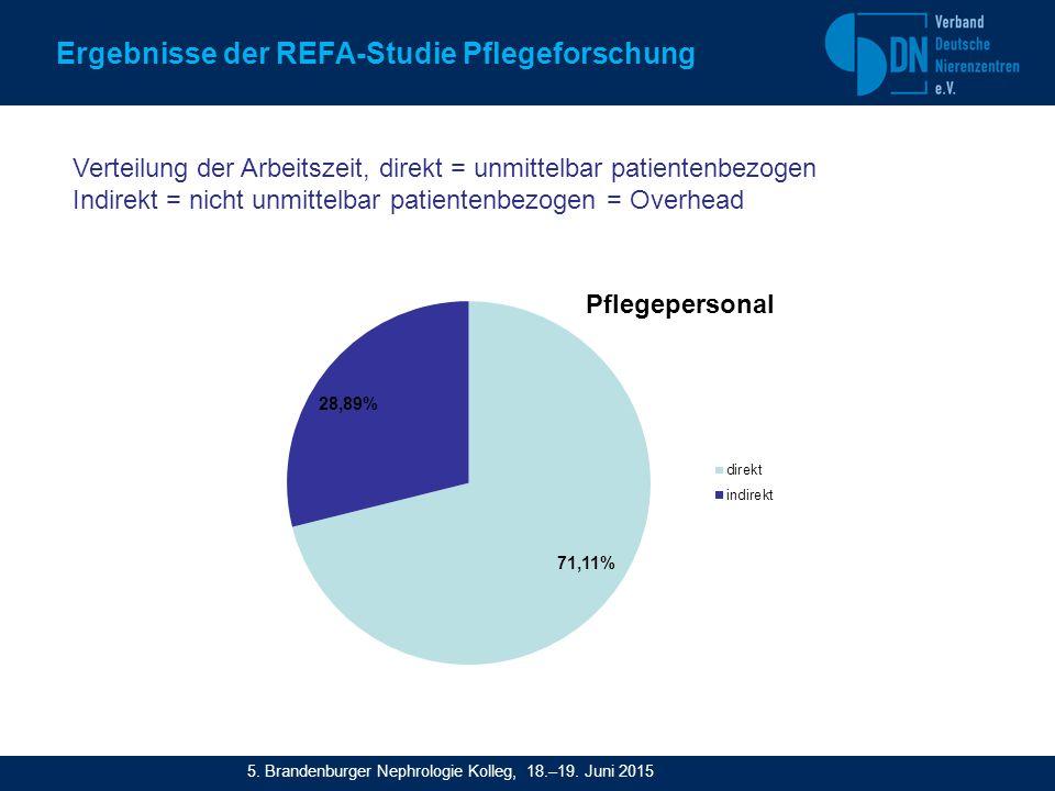 Verteilung der Arbeitszeit, direkt = unmittelbar patientenbezogen Indirekt = nicht unmittelbar patientenbezogen = Overhead Ergebnisse der REFA-Studie Pflegeforschung 5.