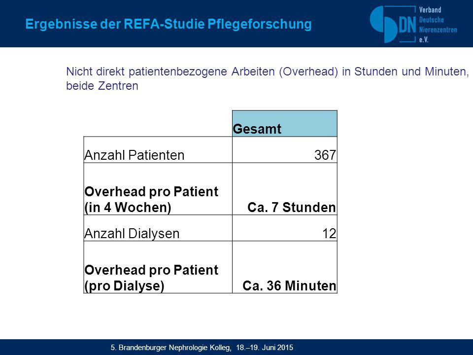 Gesamt Anzahl Patienten367 Overhead pro Patient (in 4 Wochen)Ca.