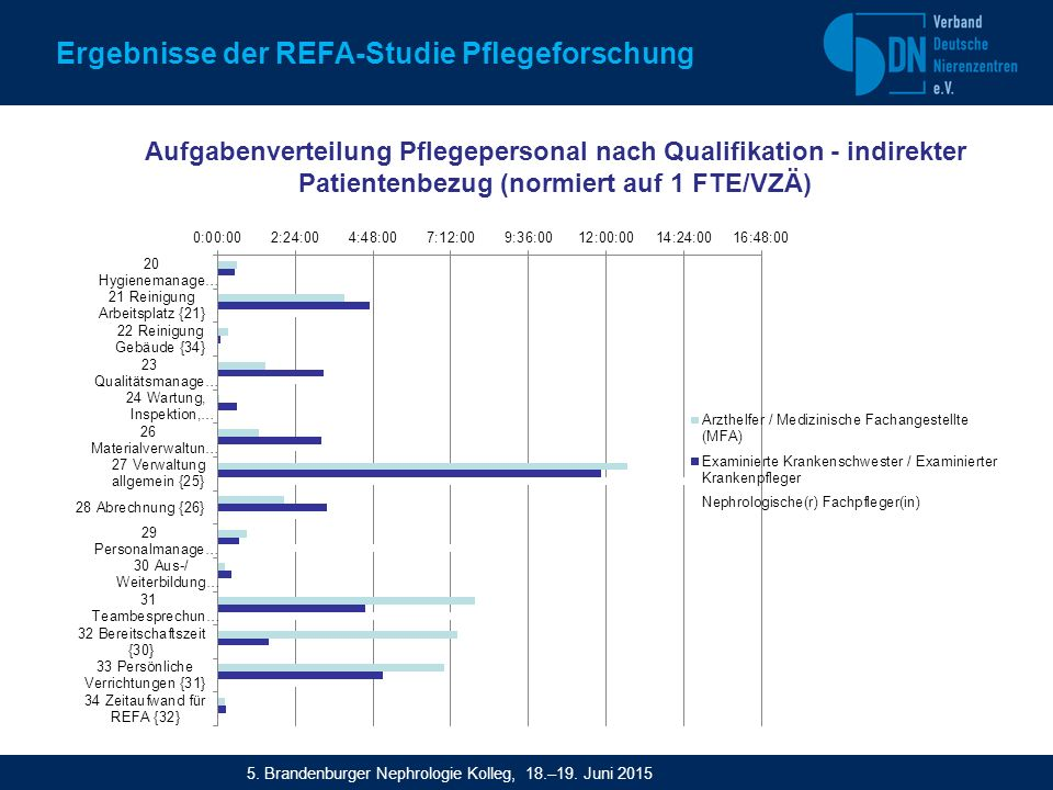 Ergebnisse der REFA-Studie Pflegeforschung Aufgabenverteilung Pflegepersonal nach Qualifikation - indirekter Patientenbezug (normiert auf 1 FTE/VZÄ) 5.