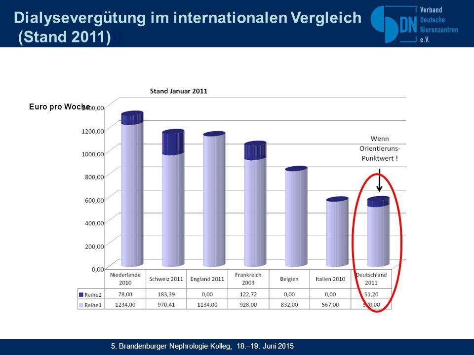 Euro pro Woche Dialysevergütung im internationalen Vergleich (Stand 2011))) 5.