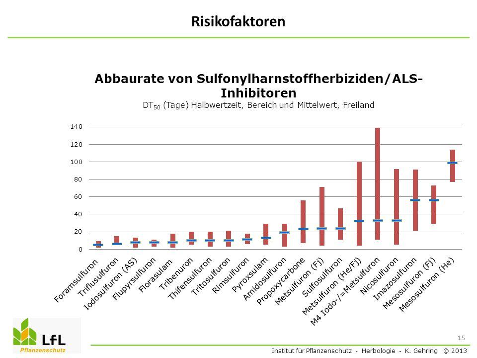 Institut für Pflanzenschutz - Herbologie - K. Gehring © 2013 Risikofaktoren 15
