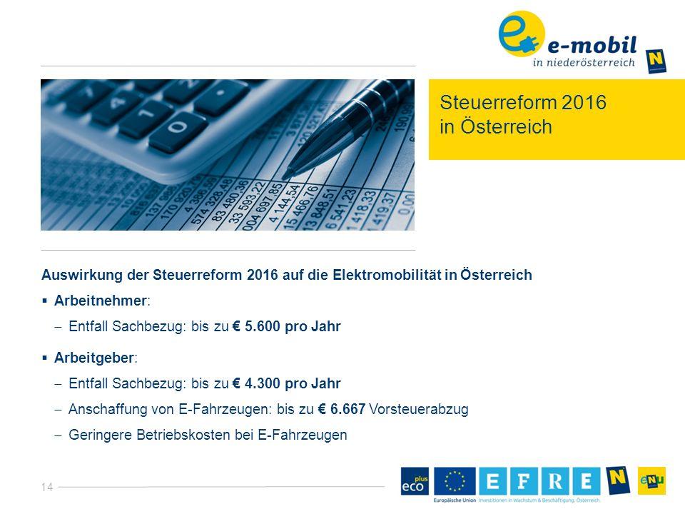 14 Steuerreform 2016 in Österreich Auswirkung der Steuerreform 2016 auf die Elektromobilität in Österreich  Arbeitnehmer:  Entfall Sachbezug: bis zu € 5.600 pro Jahr  Arbeitgeber:  Entfall Sachbezug: bis zu € 4.300 pro Jahr  Anschaffung von E-Fahrzeugen: bis zu € 6.667 Vorsteuerabzug  Geringere Betriebskosten bei E-Fahrzeugen