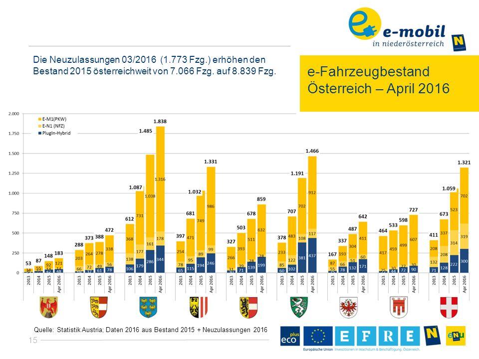 15 e-Fahrzeugbestand Österreich – April 2016 Quelle: Statistik Austria; Daten 2016 aus Bestand 2015 + Neuzulassungen 2016 Die Neuzulassungen 03/2016 (1.773 Fzg.) erhöhen den Bestand 2015 österreichweit von 7.066 Fzg.