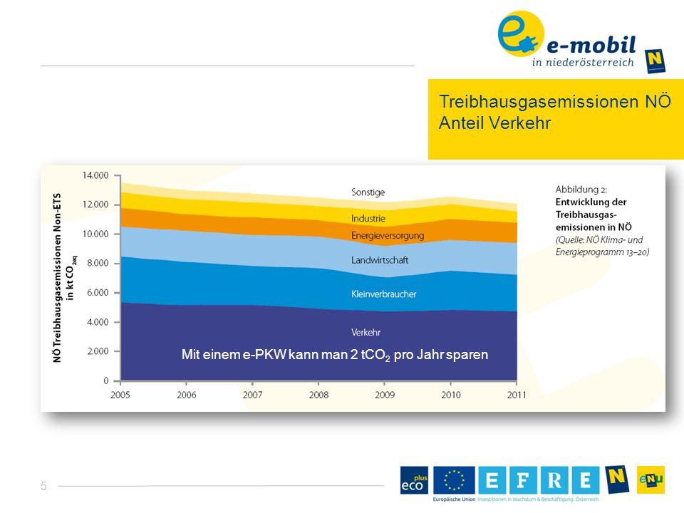 5 Treibhausgasemissionen NÖ Anteil Verkehr Mit einem e-PKW kann man 2 tCO 2 pro Jahr sparen