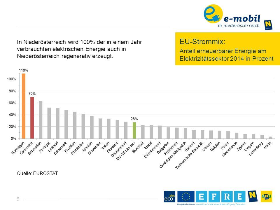 6 EU-Strommix: Anteil erneuerbarer Energie am Elektrizitätssektor 2014 in Prozent Quelle: EUROSTAT In Niederösterreich wird 100% der in einem Jahr verbrauchten elektrischen Energie auch in Niederösterreich regenerativ erzeugt.