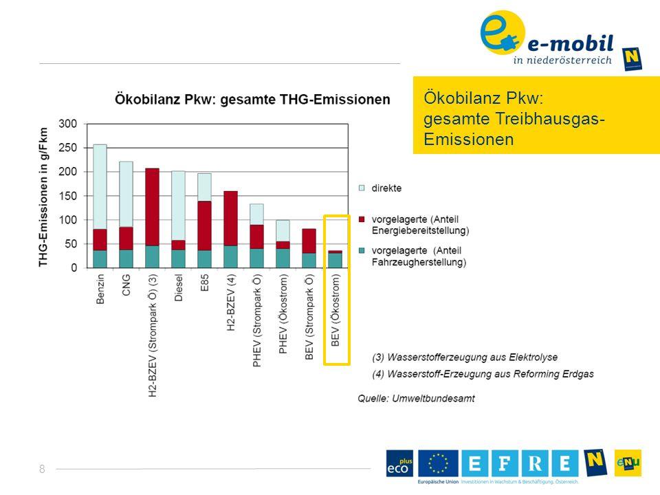 8 Ökobilanz Pkw: gesamte Treibhausgas- Emissionen