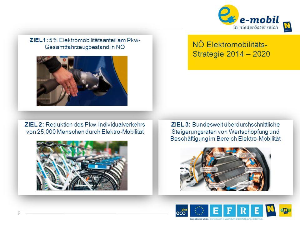 9 NÖ Elektromobilitäts- Strategie 2014 – 2020 ZIEL 3: Bundesweit überdurchschnittliche Steigerungsraten von Wertschöpfung und Beschäftigung im Bereich Elektro-Mobilität ZIEL1: 5% Elektromobilitätsanteil am Pkw- Gesamtfahrzeugbestand in NÖ ZIEL 2: Reduktion des Pkw-Individualverkehrs von 25.000 Menschen durch Elektro-Mobilität