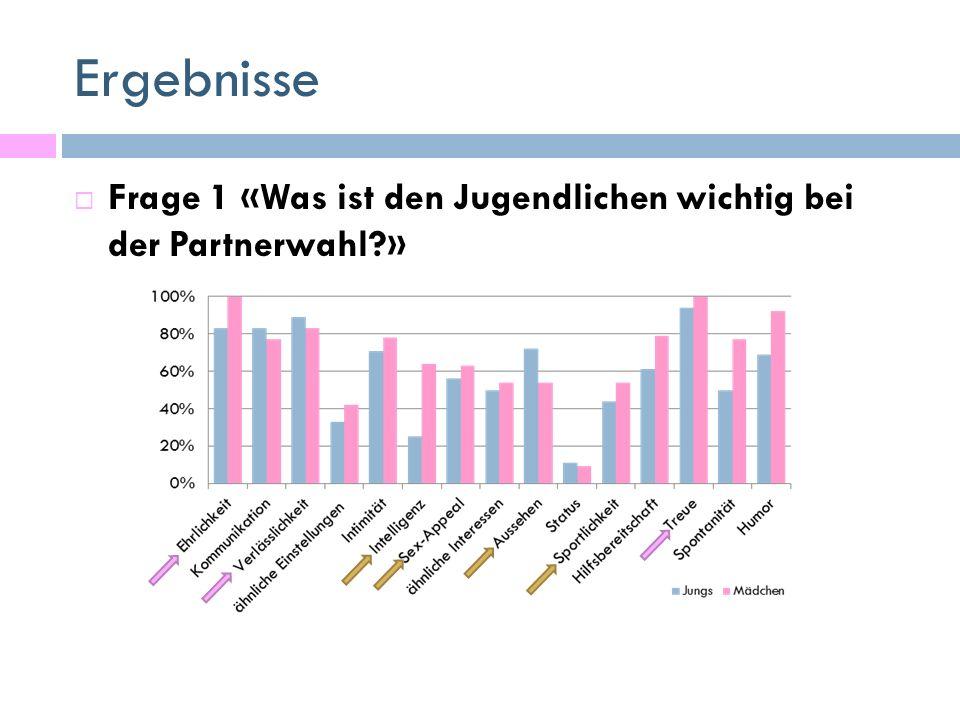 Ergebnisse  Frage 1 «Was ist den Jugendlichen wichtig bei der Partnerwahl?»