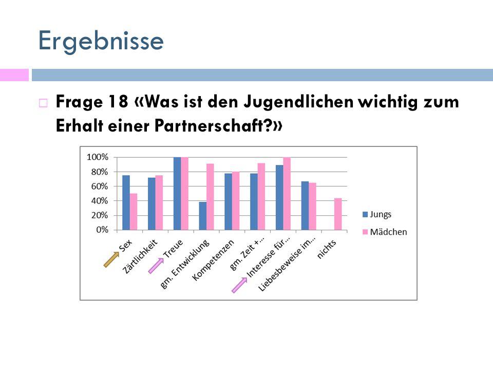 Ergebnisse  Frage 18 «Was ist den Jugendlichen wichtig zum Erhalt einer Partnerschaft?»