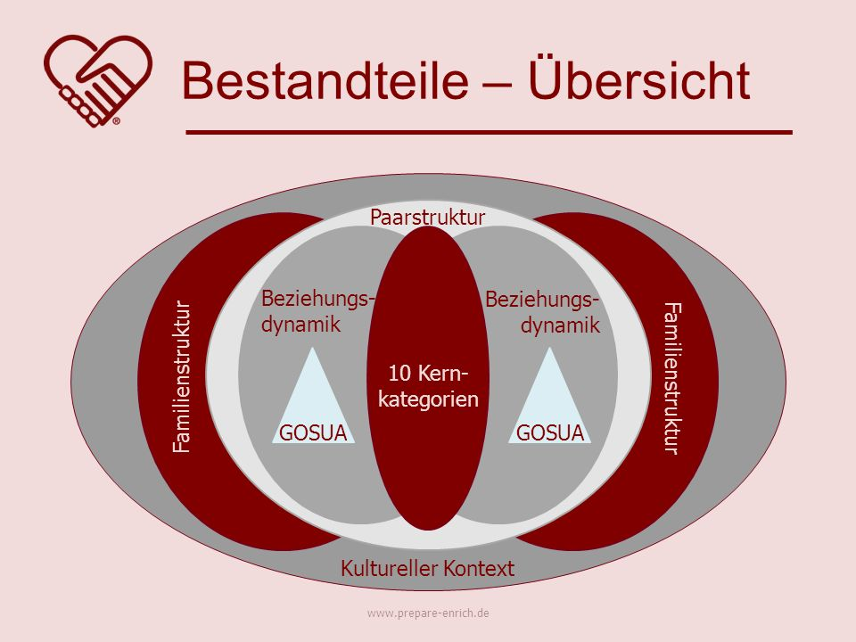 Bestandteile – Übersicht www.prepare-enrich.de Beziehungs- dynamik Beziehungs- dynamik 10 Kern- kategorien GOSUA Paarstruktur Familienstruktur Kulture