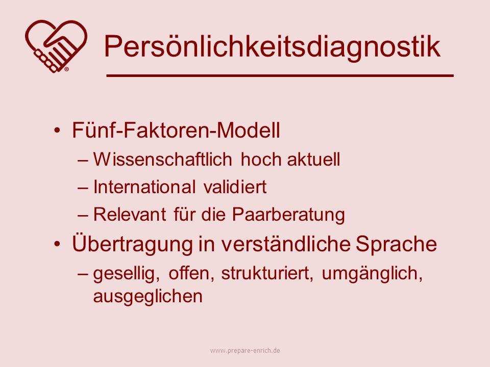 Fünf-Faktoren-Modell –Wissenschaftlich hoch aktuell –International validiert –Relevant für die Paarberatung Übertragung in verständliche Sprache –gesellig, offen, strukturiert, umgänglich, ausgeglichen Persönlichkeitsdiagnostik www.prepare-enrich.de