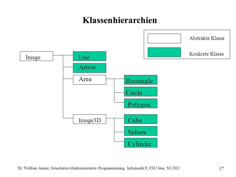 Dr. Wolfram Amme, Grundsätze objektorientierter Programmierung, Informatik II, FSU Jena, SS 2002 17 Klassenhierarchien Abstrakte Klasse Konkrete Klass