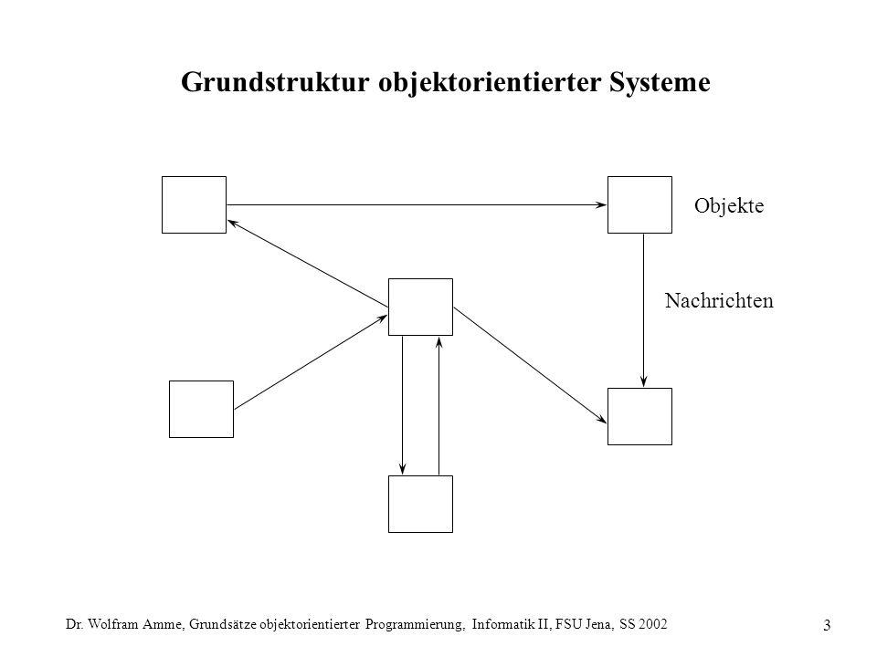 Dr. Wolfram Amme, Grundsätze objektorientierter Programmierung, Informatik II, FSU Jena, SS 2002 3 Grundstruktur objektorientierter Systeme Objekte Na