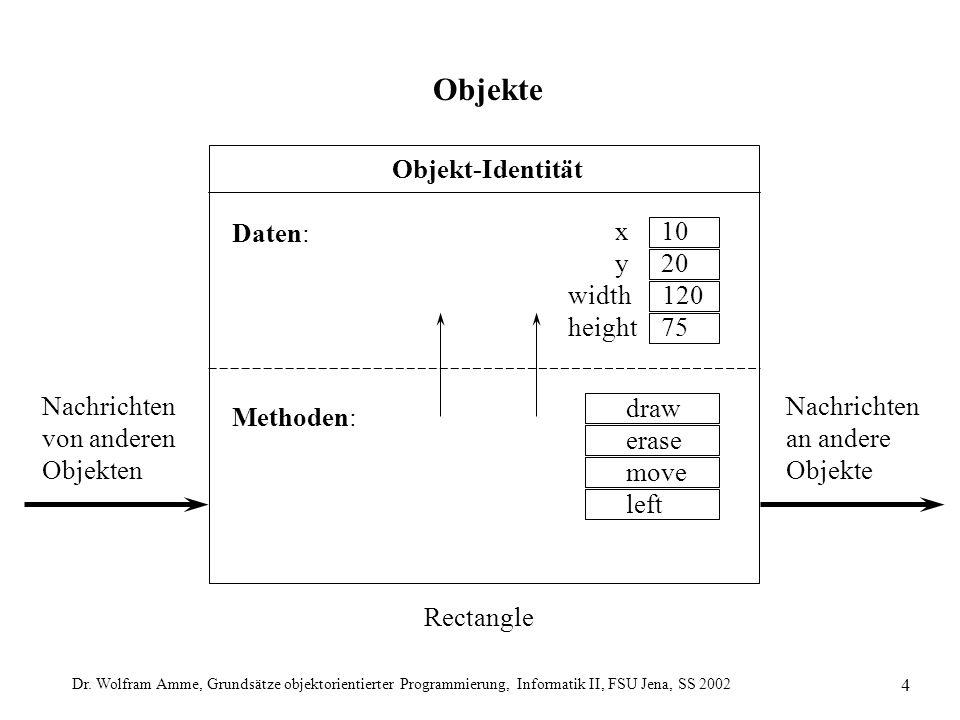 Dr. Wolfram Amme, Grundsätze objektorientierter Programmierung, Informatik II, FSU Jena, SS 2002 4 Objekte Nachrichten von anderen Objekten Nachrichte