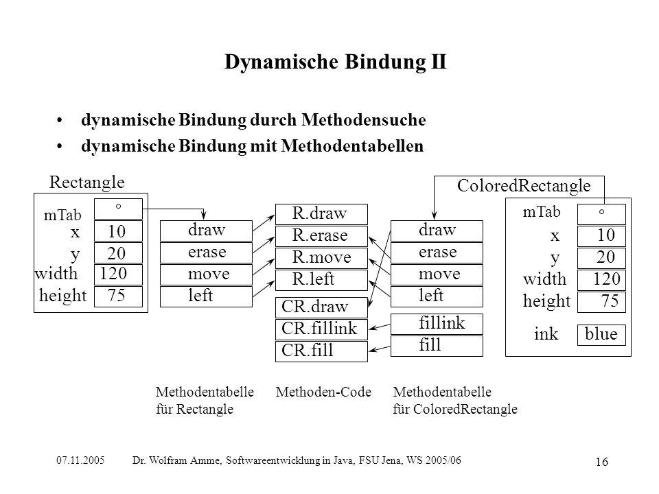 07.11.2005 Dr. Wolfram Amme, Softwareentwicklung in Java, FSU Jena, WS 2005/06 16 Dynamische Bindung II dynamische Bindung durch Methodensuche dynamis