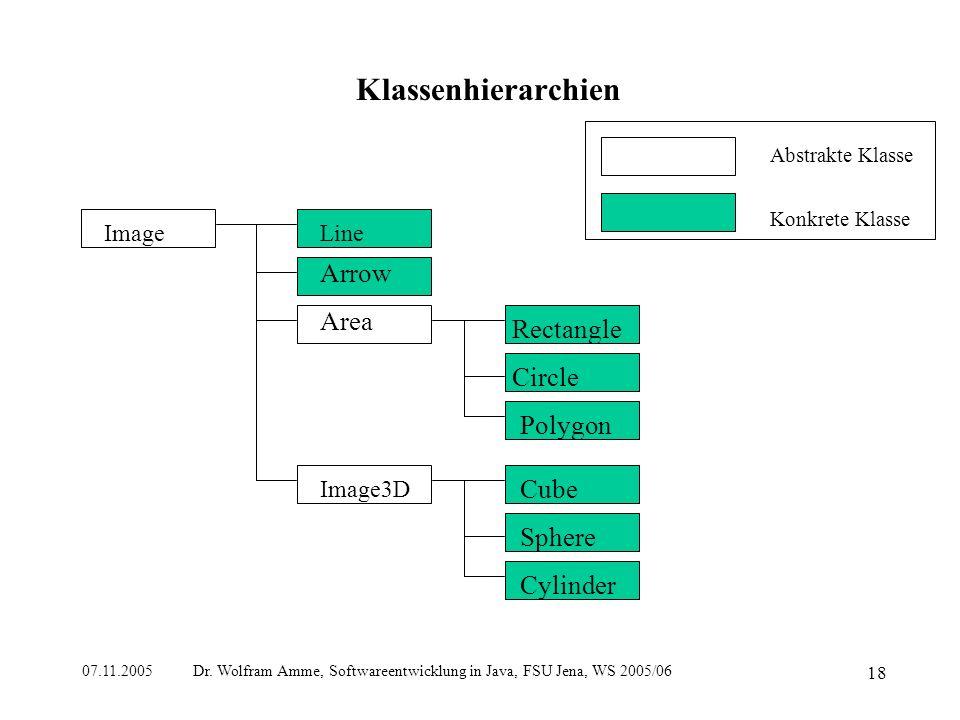 07.11.2005 Dr. Wolfram Amme, Softwareentwicklung in Java, FSU Jena, WS 2005/06 18 Klassenhierarchien Abstrakte Klasse Konkrete Klasse Image Line Arrow