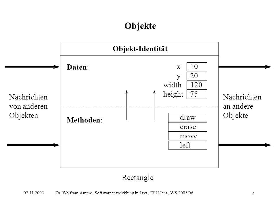 07.11.2005 Dr. Wolfram Amme, Softwareentwicklung in Java, FSU Jena, WS 2005/06 4 Objekte Nachrichten von anderen Objekten Nachrichten an andere Objekt