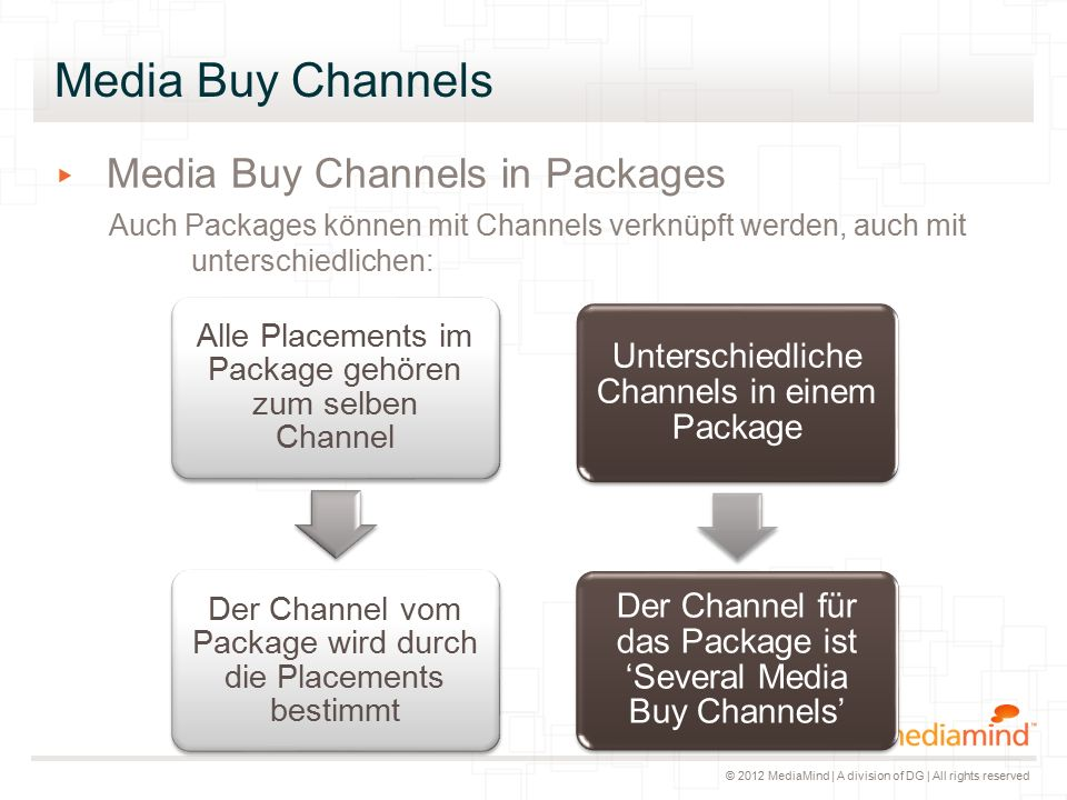 © 2012 MediaMind | A division of DG | All rights reserved Media Buy Channels ▸ Media Buy Channels in Packages Auch Packages können mit Channels verknü