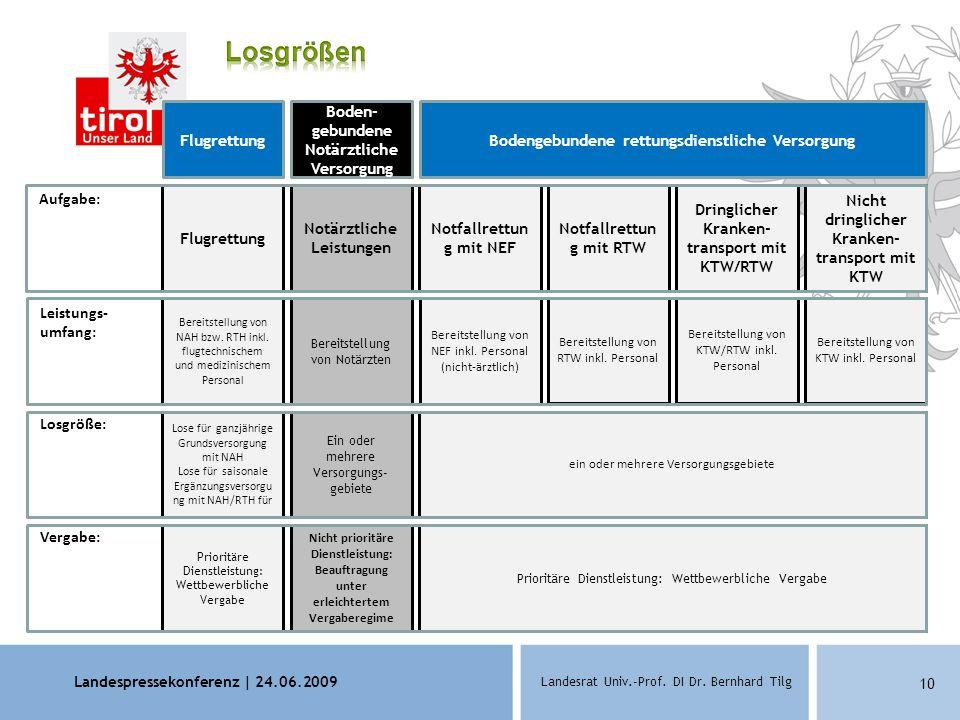 Landespressekonferenz | 24.06.2009 Landesrat Univ.-Prof. DI Dr. Bernhard Tilg 10 ein oder mehrere Versorgungsgebiete Prioritäre Dienstleistung: Wettbe