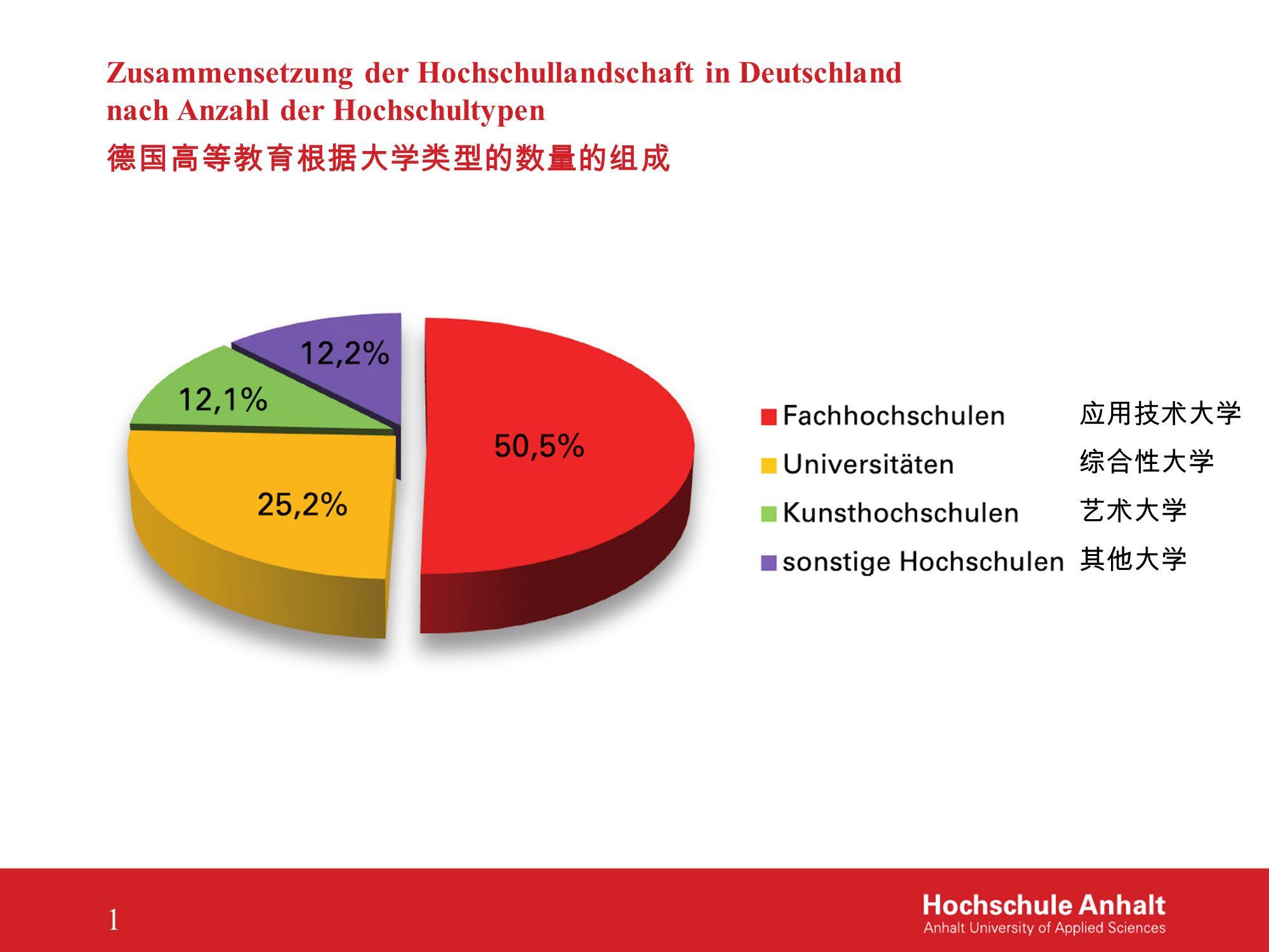 Zusammensetzung der Hochschullandschaft in Deutschland nach Anzahl der Hochschultypen 德国高等教育根据大学类型的数量的组成 1 应用技术大学 综合性大学 艺术大学 其他大学